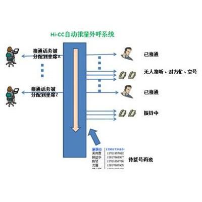 电话外呼系统